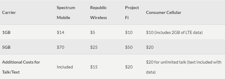 spectrum tiered data price comparison to other carriers - thephoneplans.com